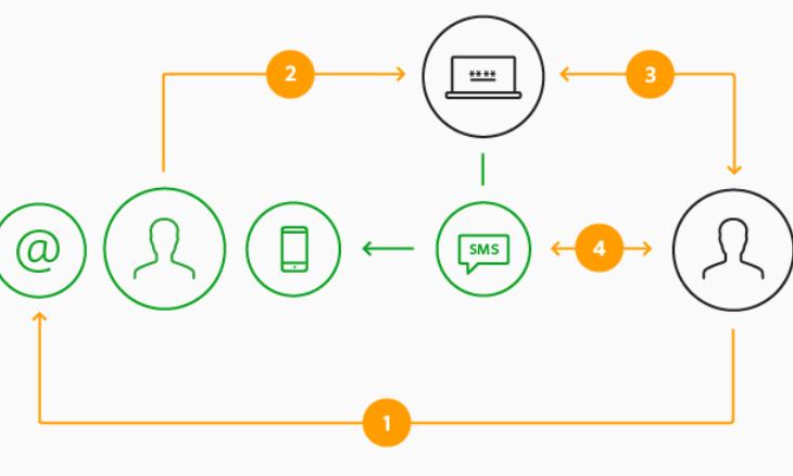 Правила и меры безопасности при входе в Сбербанк Онлайн, Личный Кабинет и мобильное приложение