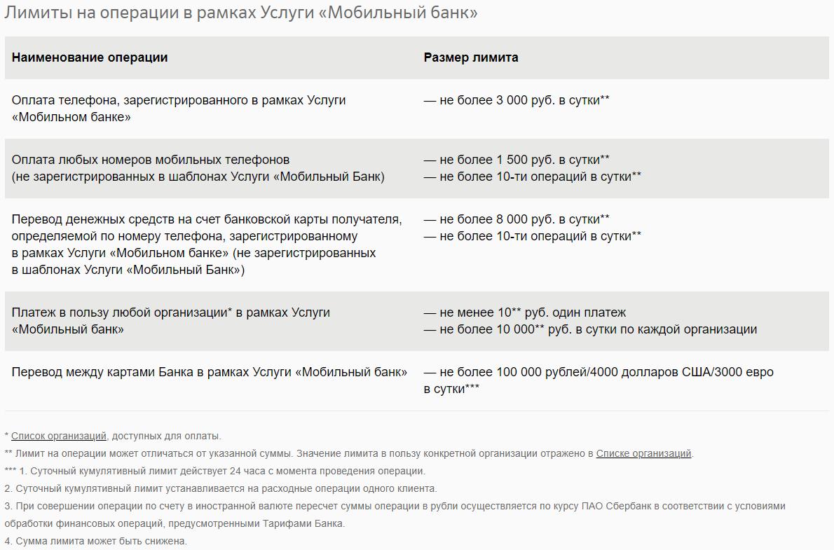 Ограничения по сумме и количеству переводов через мобильный смс-банкинг Сбербанка