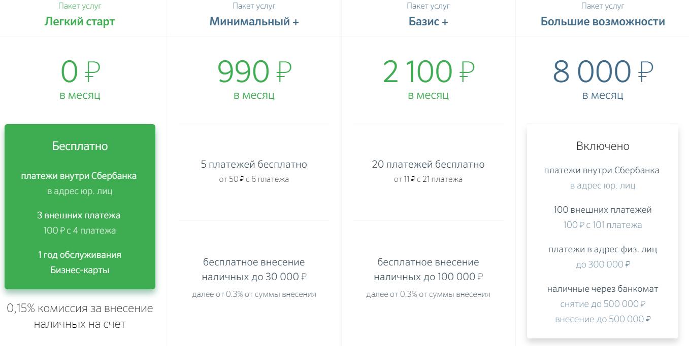 Тарифы на ведения онлайн счета для бизнеса в Сбербанке Онлайн