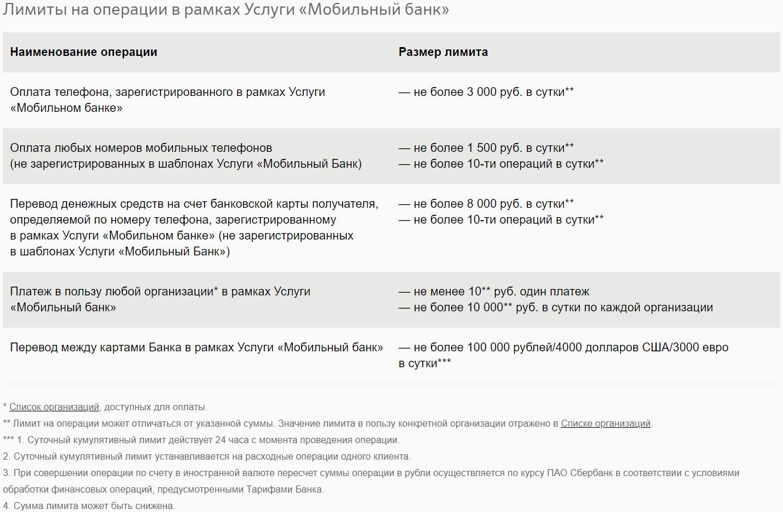 Лимиты и ограничения в Мобильном банке Сбербанка